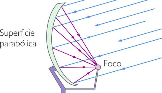 Globaltecnoly antena satelital